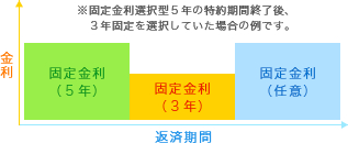 固定金利選択型(3年・5年・10年)
