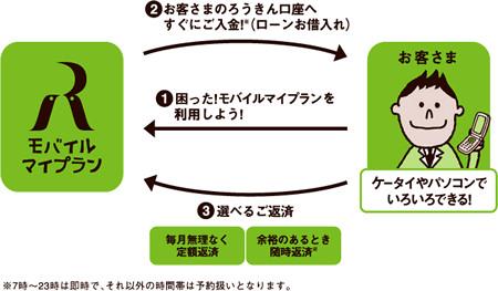モバイルマイプラン使い方イメージ図