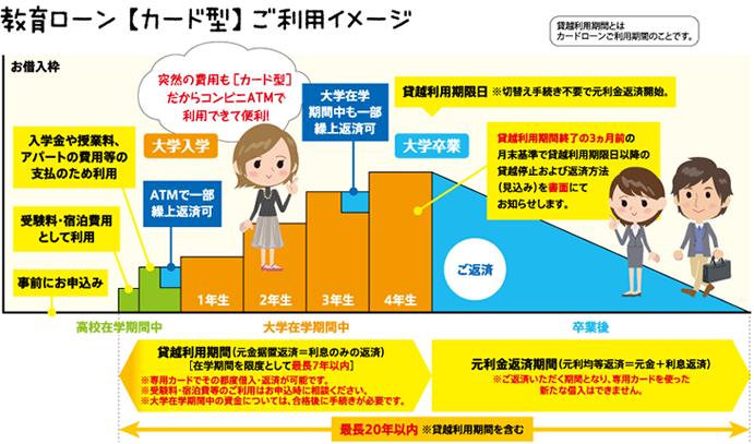 教育ローン【カード型】ご利用イメージ