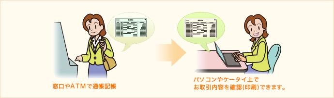 窓口やATMで通帳記帳 パソコン やケータイ上でお取引内容を確認(印刷)できます。