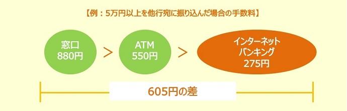 例:5万円以上を他行宛に振り込んだ場合の手数料
